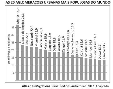 Questão 68_Fuvest_aglomerações urbanas mais populosas do mundo.png