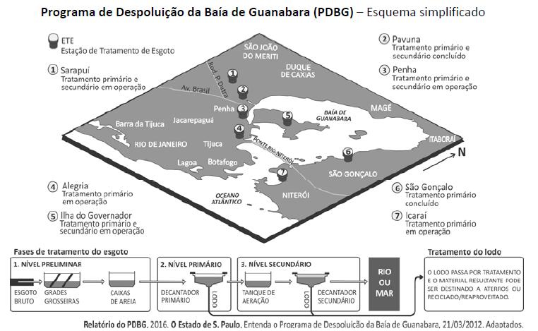 Questão 46_Fuvest 2017_Programa de despoluição da Baia de Guanabara.png