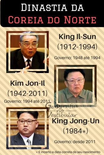 Dinastia da Coreia do Norte (1)