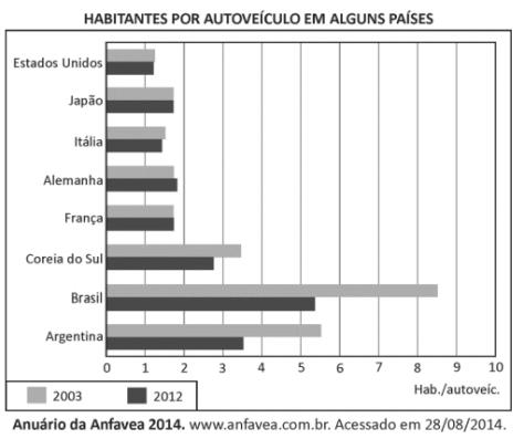 questão 12_FUVEST 2015_habitantes por autoveículo.png