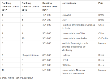 Ranking 2017_Times Higher Education (THE)_ lista américa latina.png