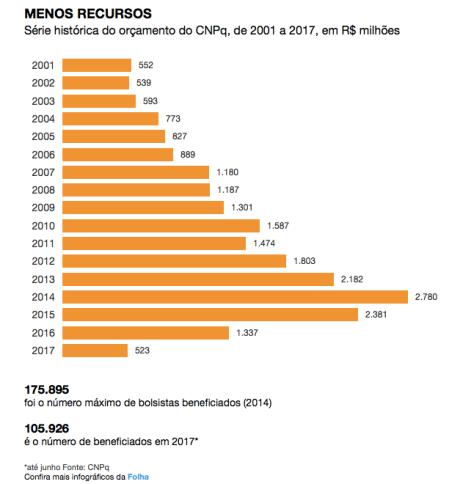 recursos cnpq_2001 a 2017.png