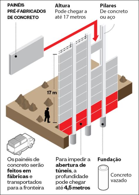 construção do muro no méxico.png