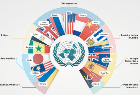 Conselho de Segurança 2017-2018