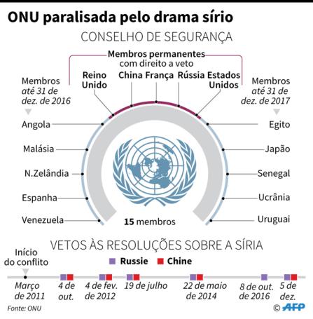 poder do veto - situação síria.png