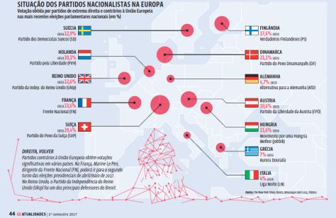 Situação dos partidos nacionalistas na Europa