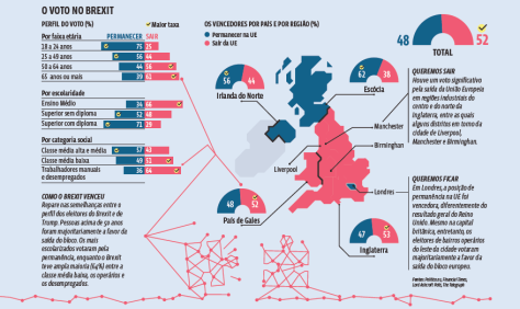 Voto no Brexit_guia do estudante